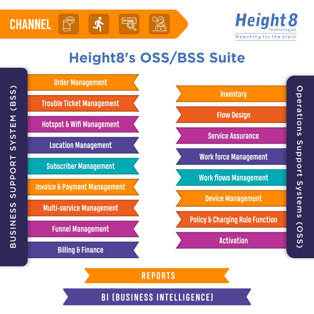 OSS/BSS Suite