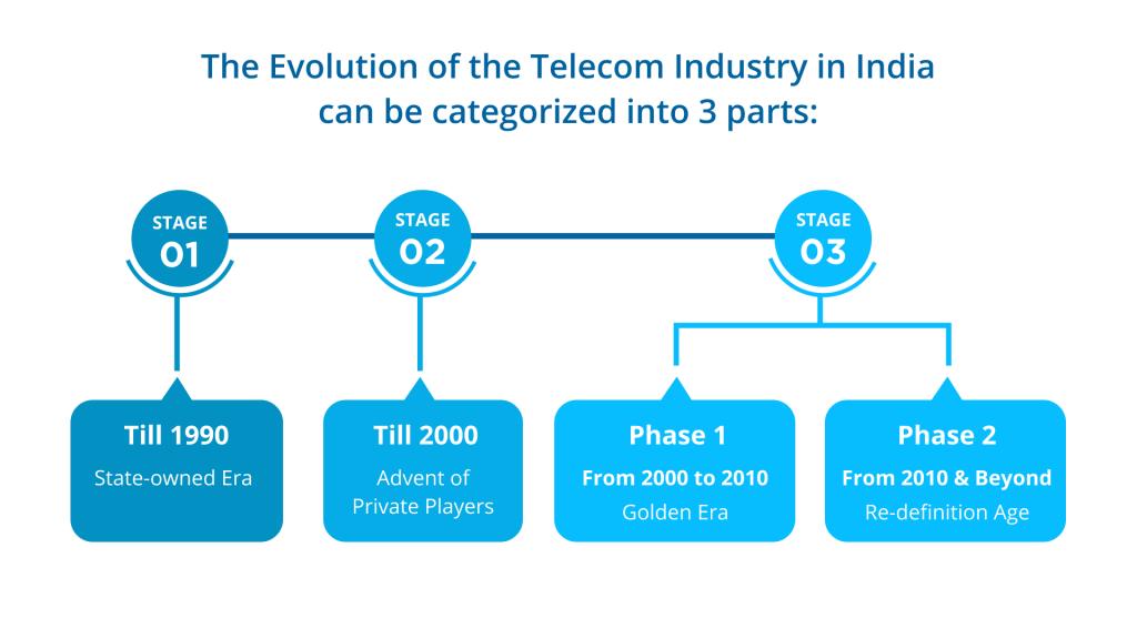 Evolution of Telecom Industry