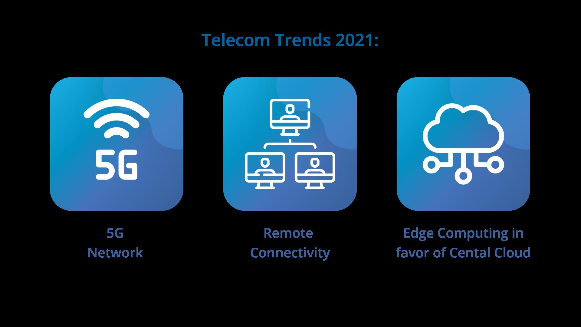 Telecom trends 2020
