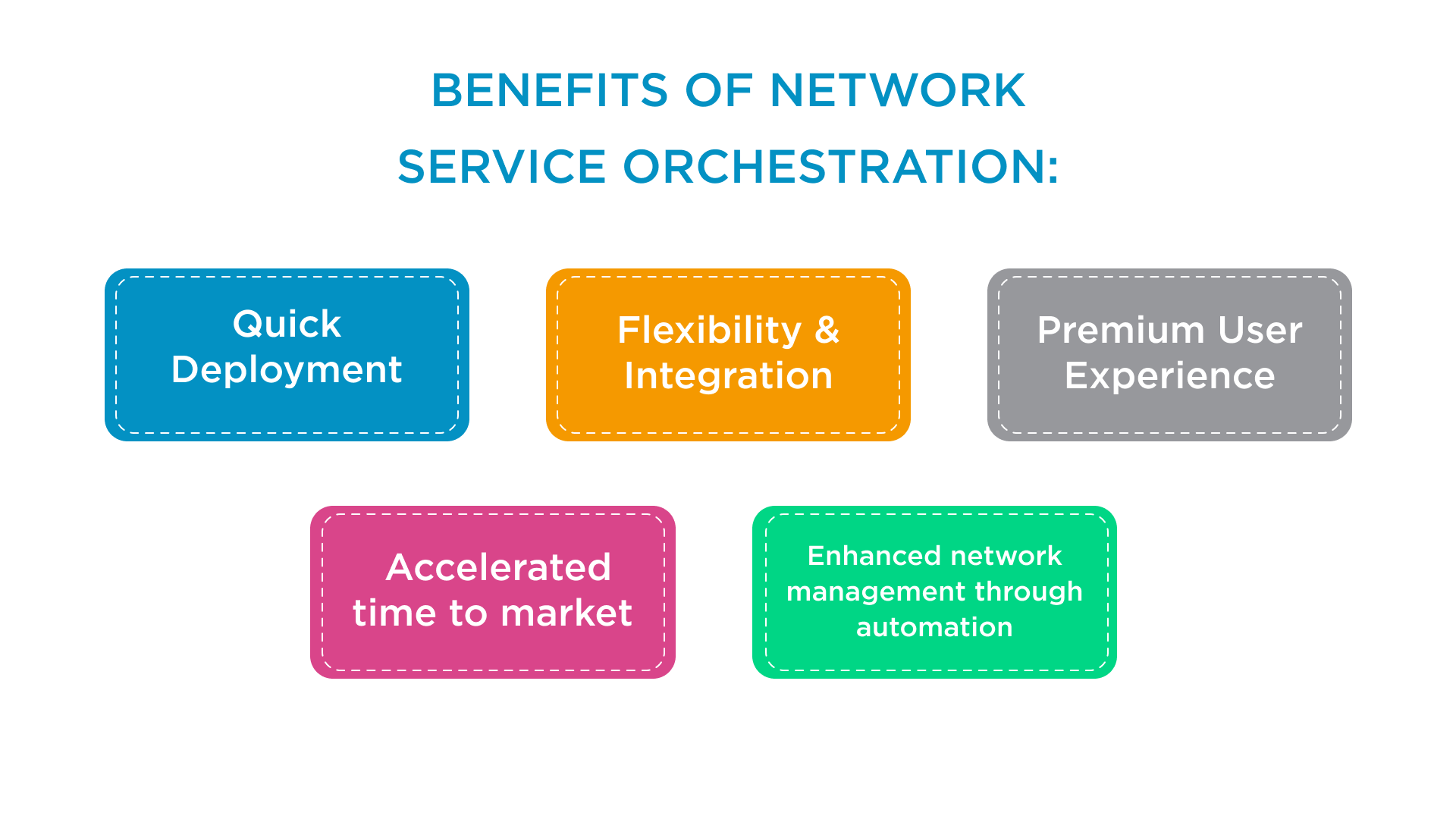 Benefits of network orchestration
