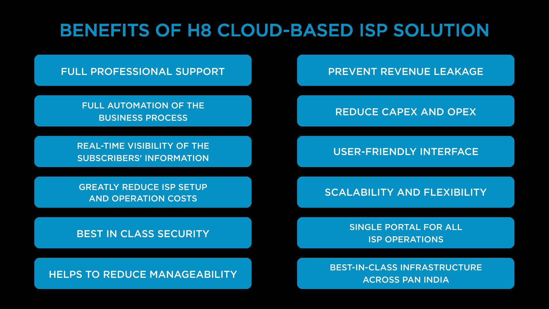 Benefits of H8 Cloud-based ISP Solution