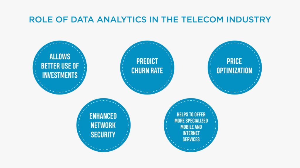 Role of data analytics